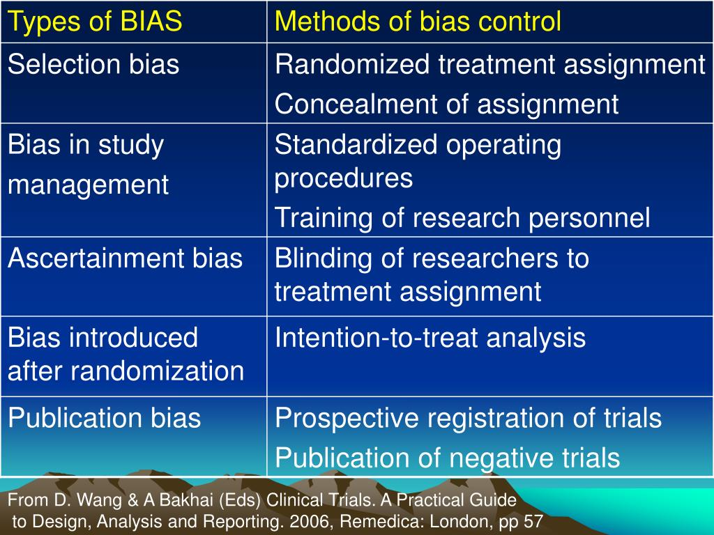 From D. Wang & A Bakhai (Eds) Clinical Trials. A Practical Guide