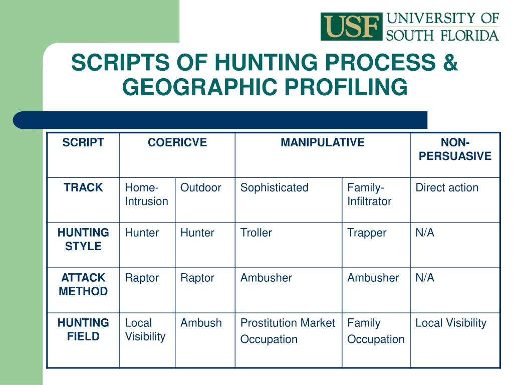 SCRIPTS OF HUNTING PROCESS & GEOGRAPHIC PROFILING
