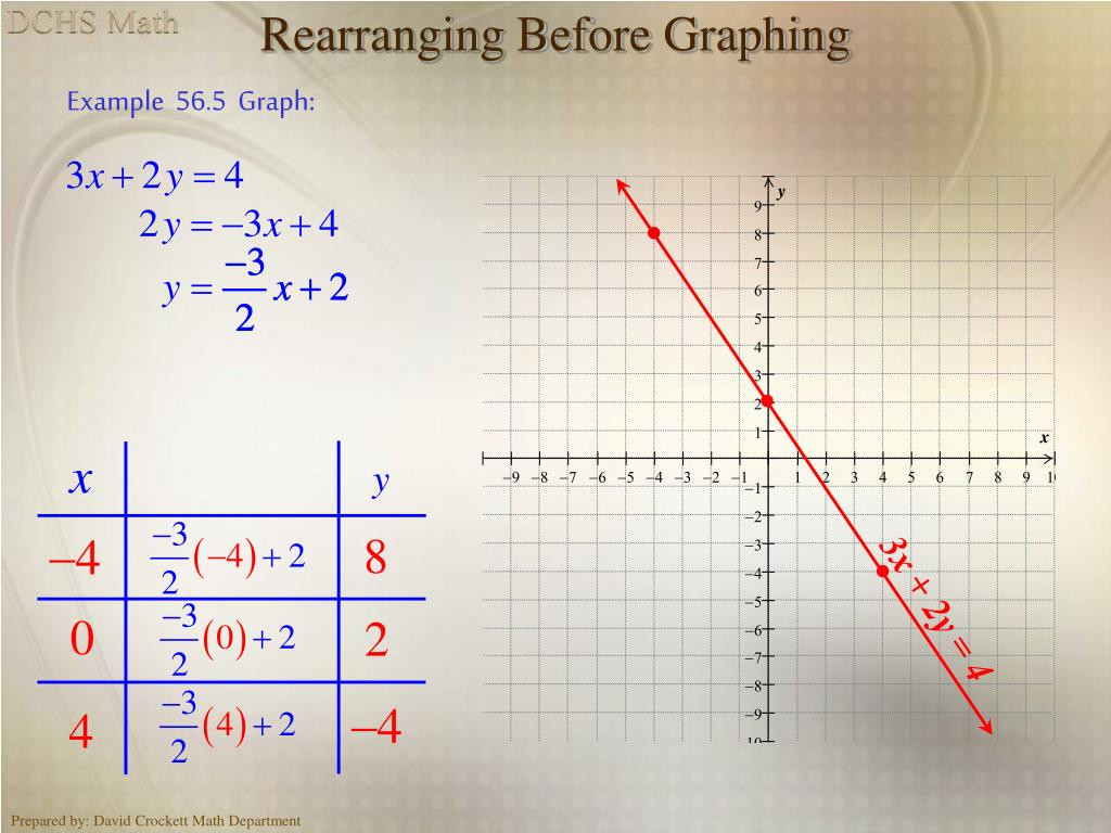 Rearranging Before Graphing