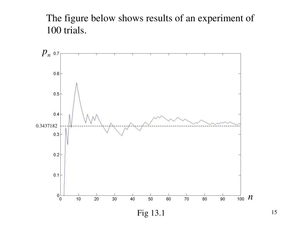 The figure below shows results of an experiment of