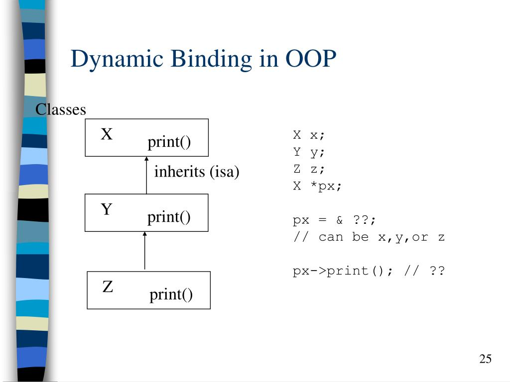 Dynamic Binding in OOP