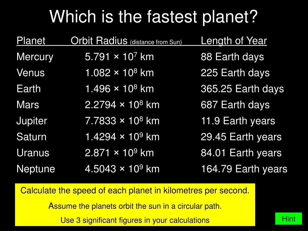 Which is the fastest planet?