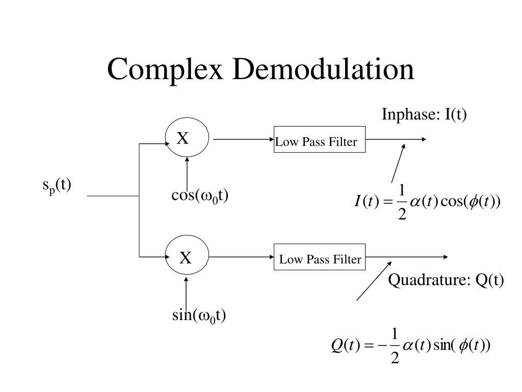 Complex Demodulation