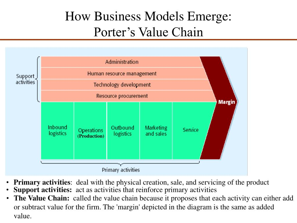 porter s value chain techniques on fedex Keys to walmart's success through their supply chain.