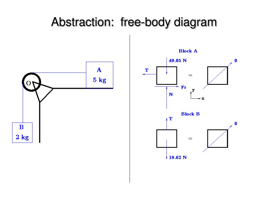Abstraction:  free-body diagram