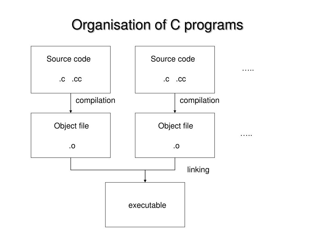 Organisation of C programs