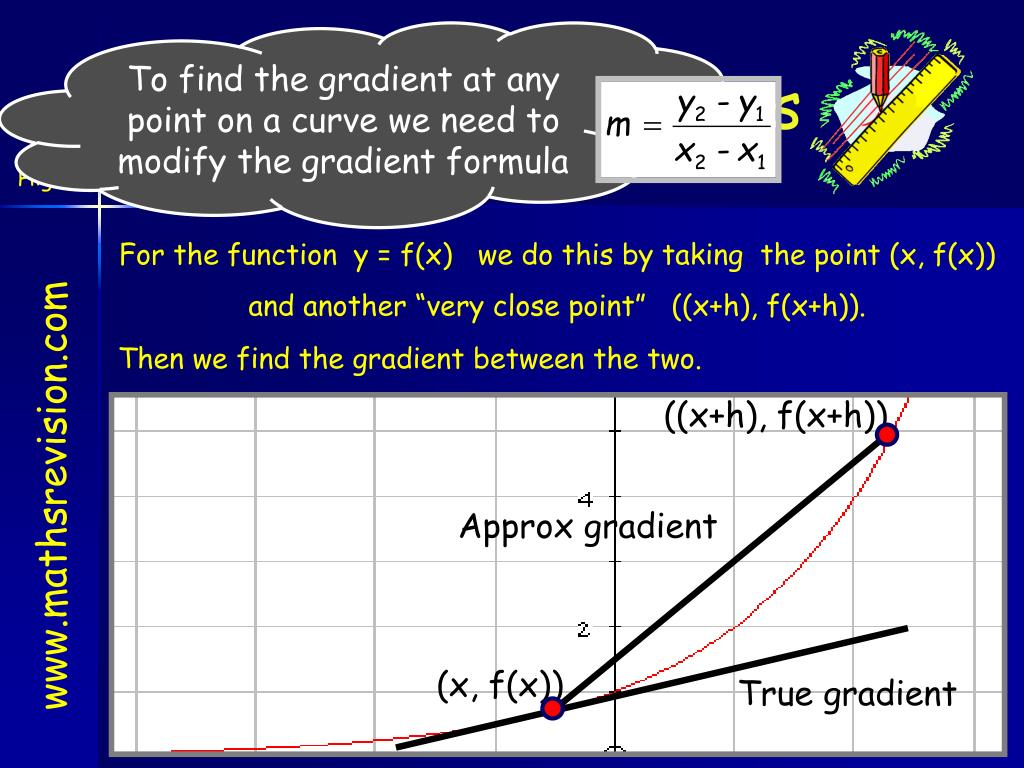 To find the gradient at any point on a curve we need to modify the gradient formula