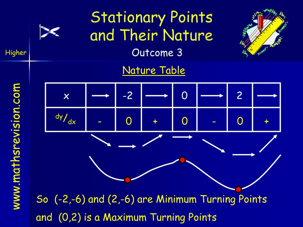 Stationary Points