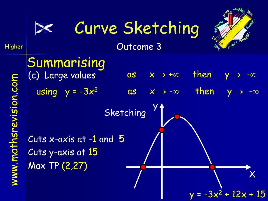 Curve Sketching