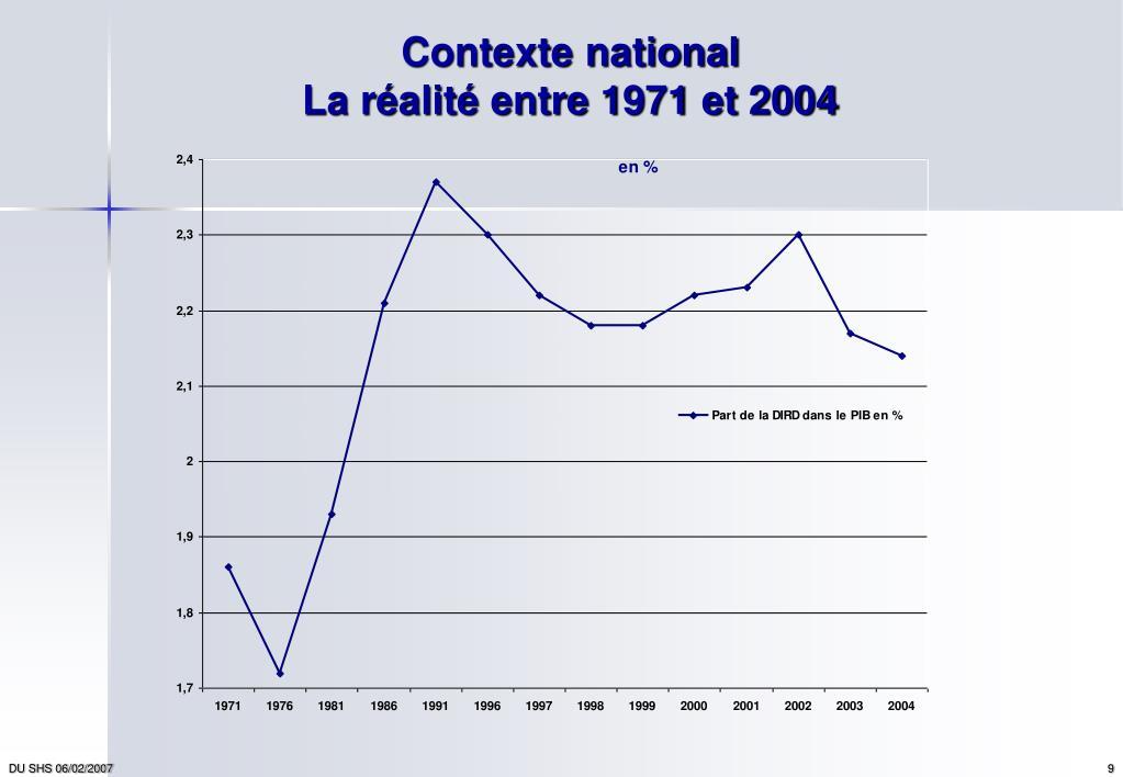 Contexte national