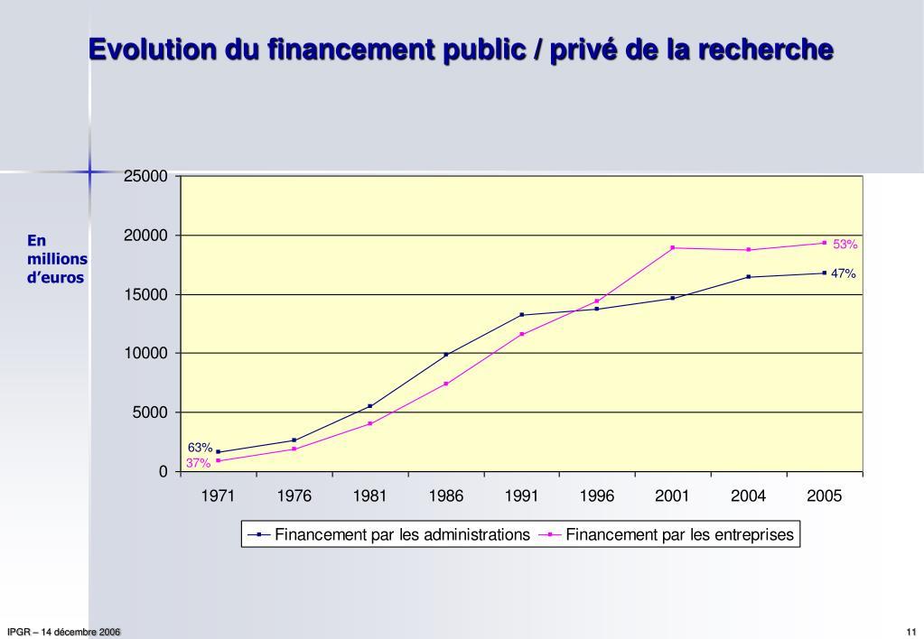 Evolution du financement public / privé de la recherche