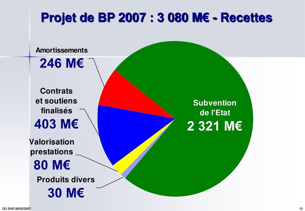 Projet de BP 2007 : 3 080 M€ - Recettes