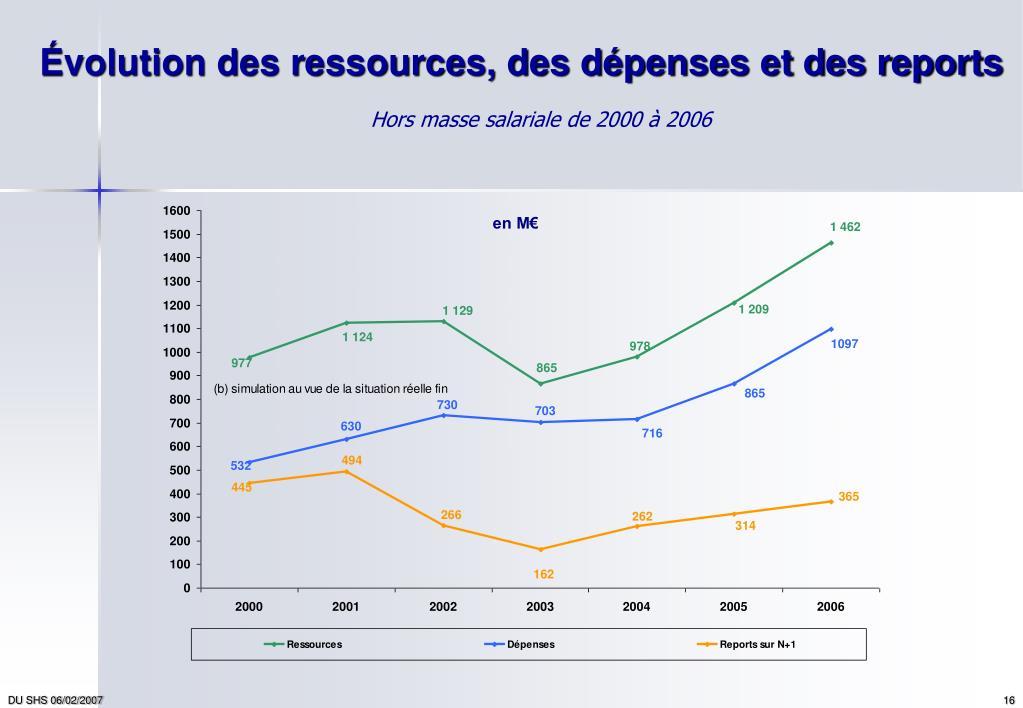 Évolution des ressources, des dépenses et des reports