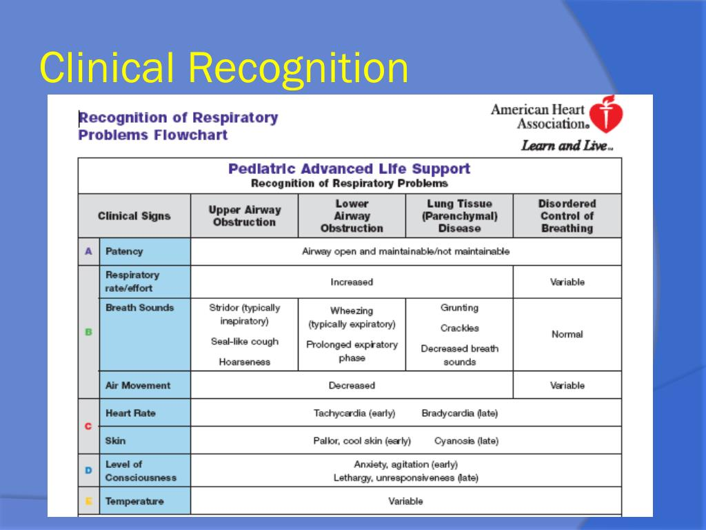Clinical Recognition