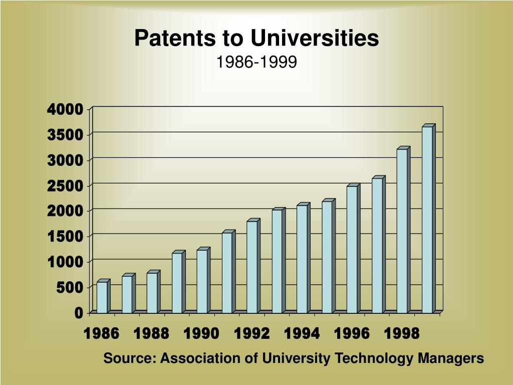 Patents to Universities