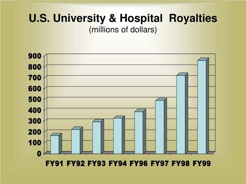 U.S. University & Hospital  Royalties
