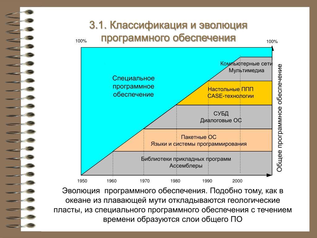 3.1. Классификация и эволюция программного обеспечения