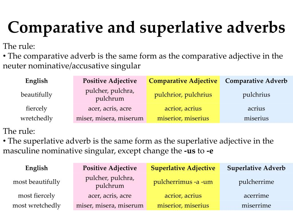 comparative and one syllable adverbs In the superlative you talk about one thing only and how it is the best do not confuse adjectives and adverbs 2-syllable adverbs ending in -y form their superlative with the words the following guidelines apply to the comparative/superlative of most adverbs: 1-syllable adverbs: add.