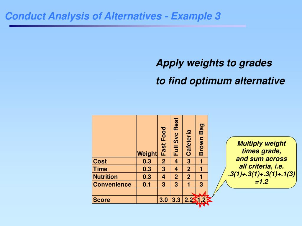 Conduct Analysis of Alternatives - Example 3
