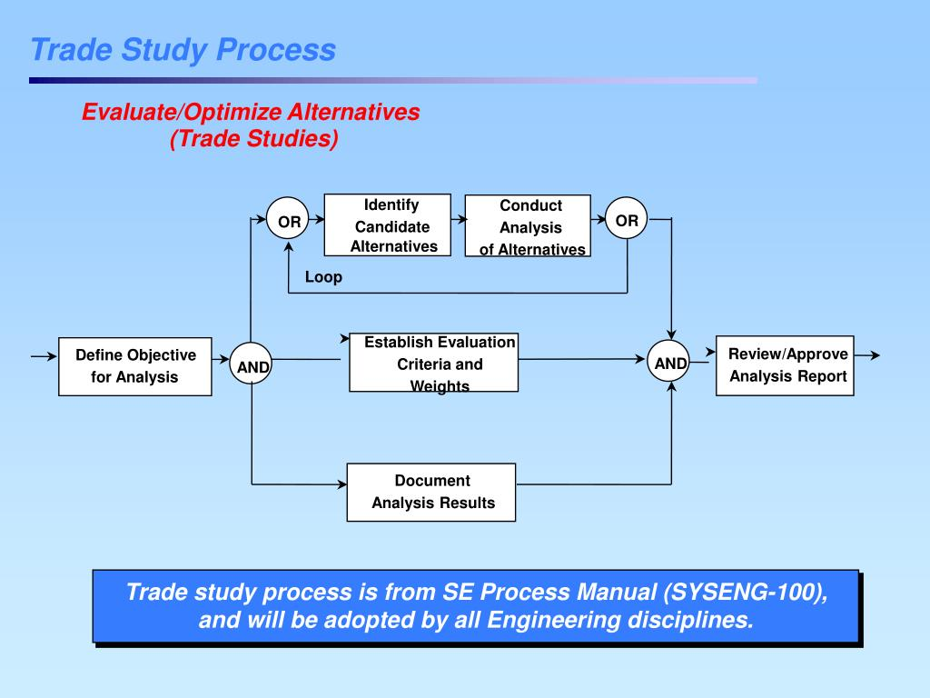 Trade study process is from SE Process Manual (SYSENG-100), and will be adopted by all Engineering disciplines.