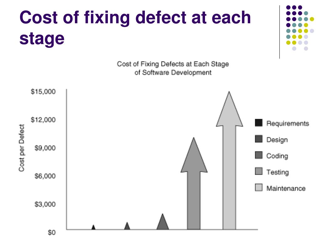 Cost of fixing defect at each stage