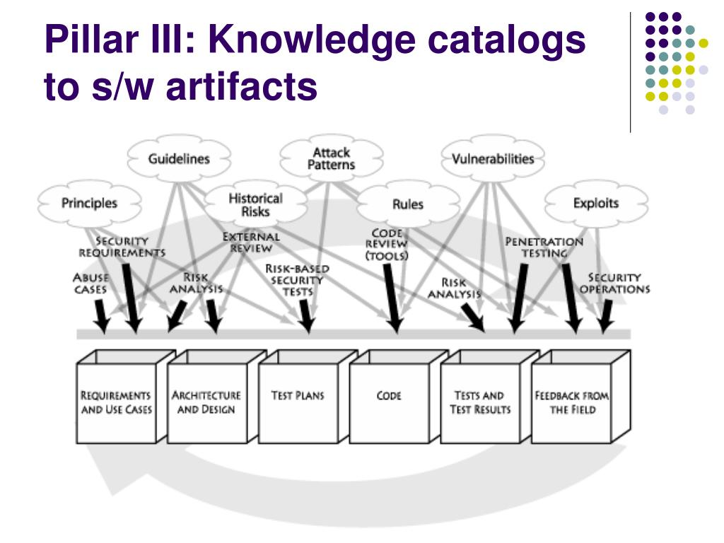 Pillar III: Knowledge catalogs to s/w artifacts