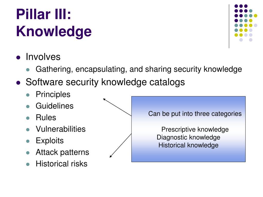 Pillar III:
