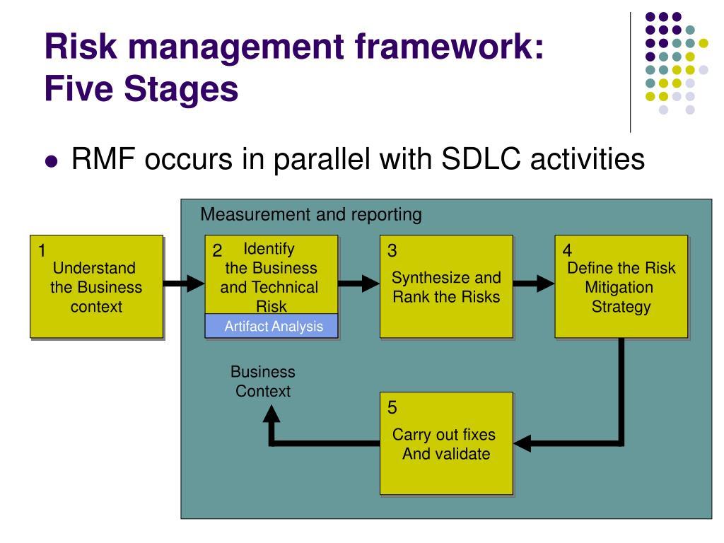 Risk management framework: