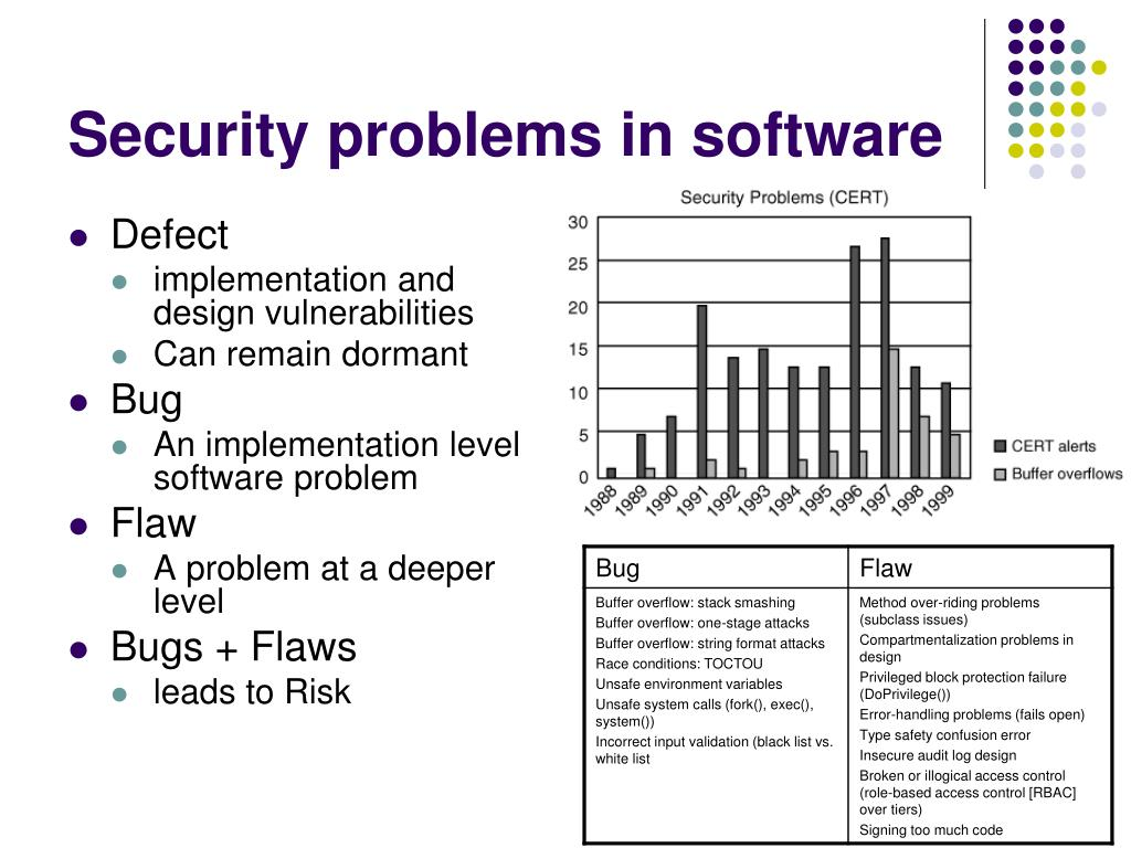 Security problems in software