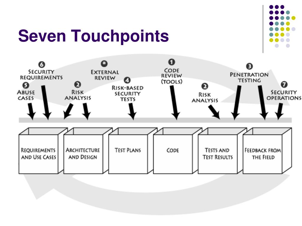 Seven Touchpoints