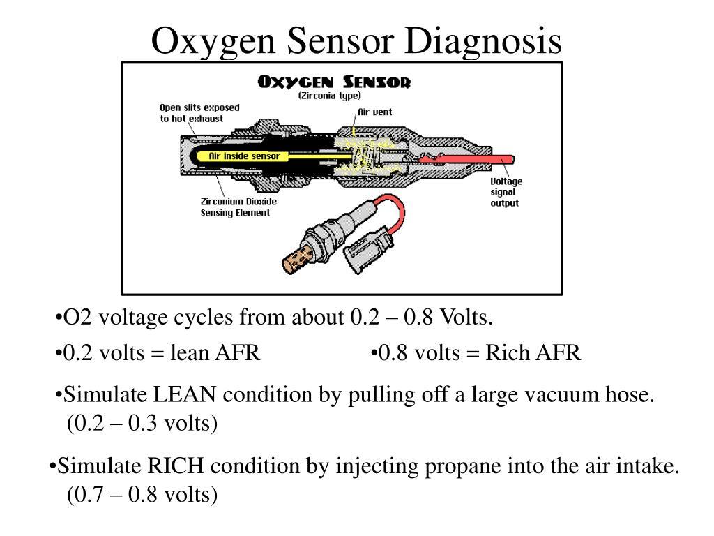 Oxygen Sensor Diagnosis