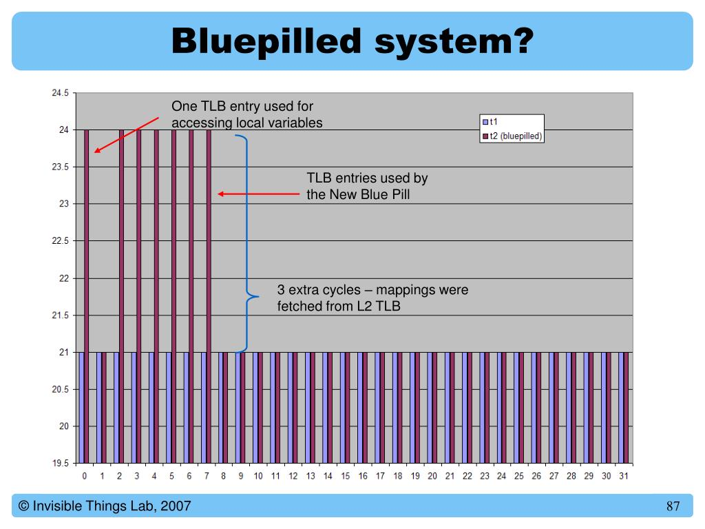 Bluepilled system?