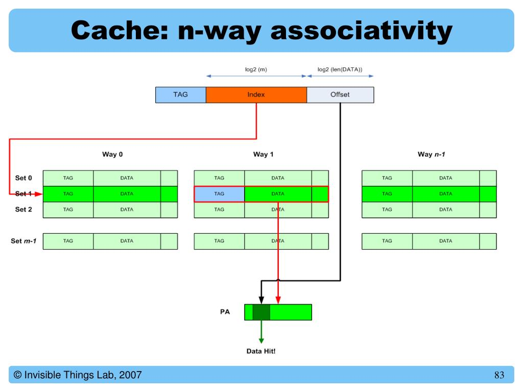 Cache: n-way associativity