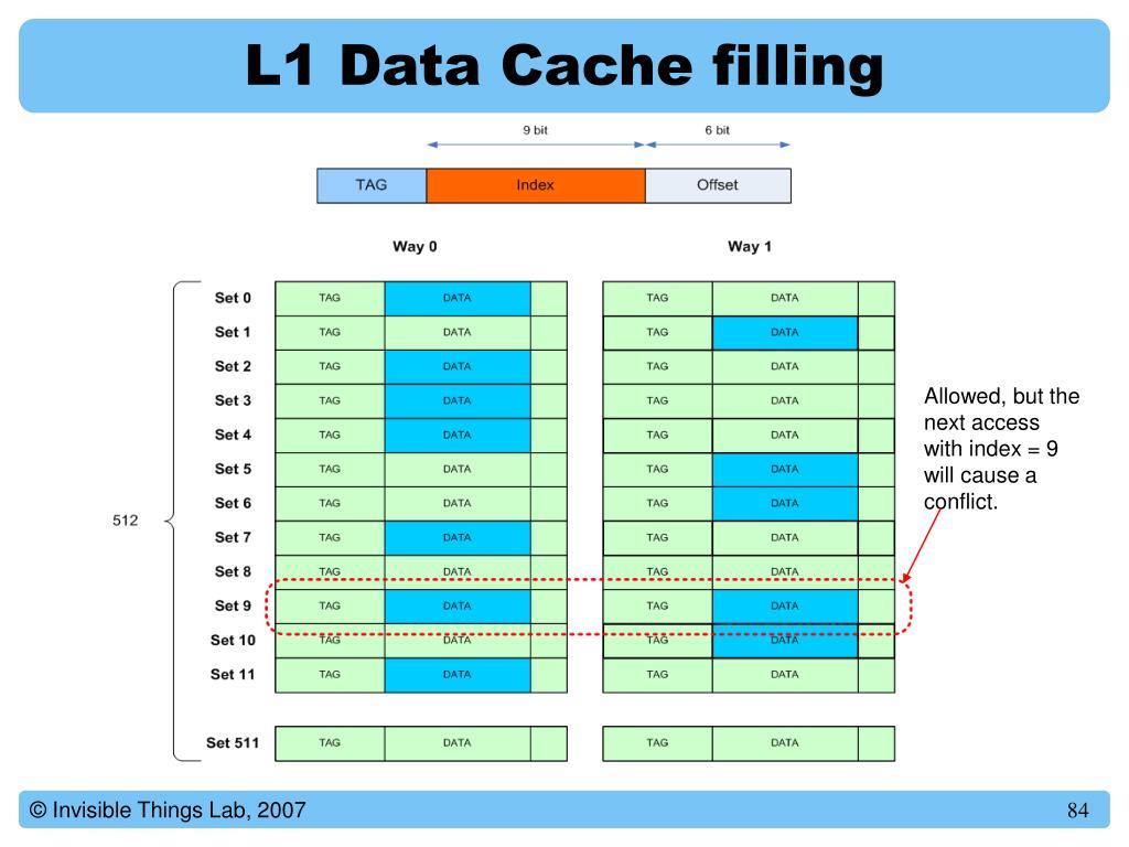 L1 Data Cache filling