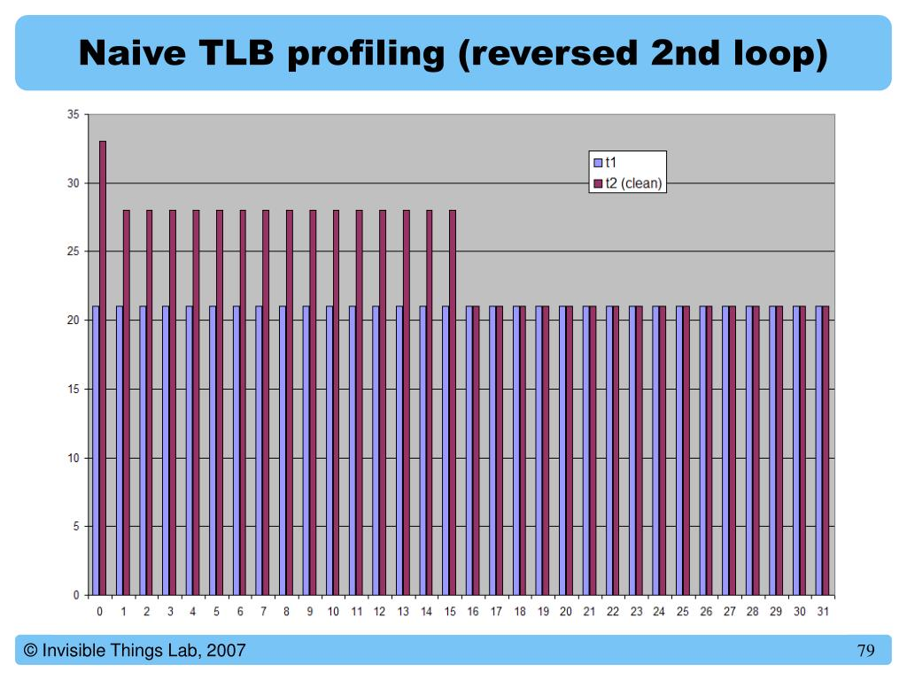 Naive TLB profiling (reversed 2nd loop)
