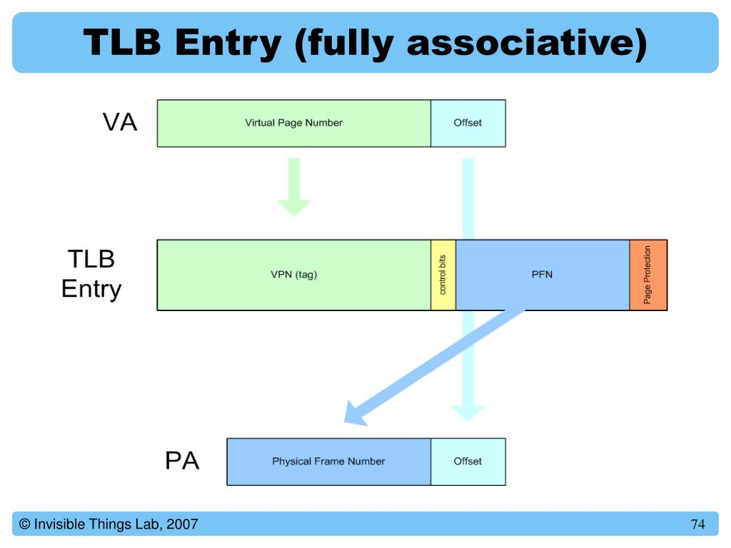 TLB Entry (fully associative)