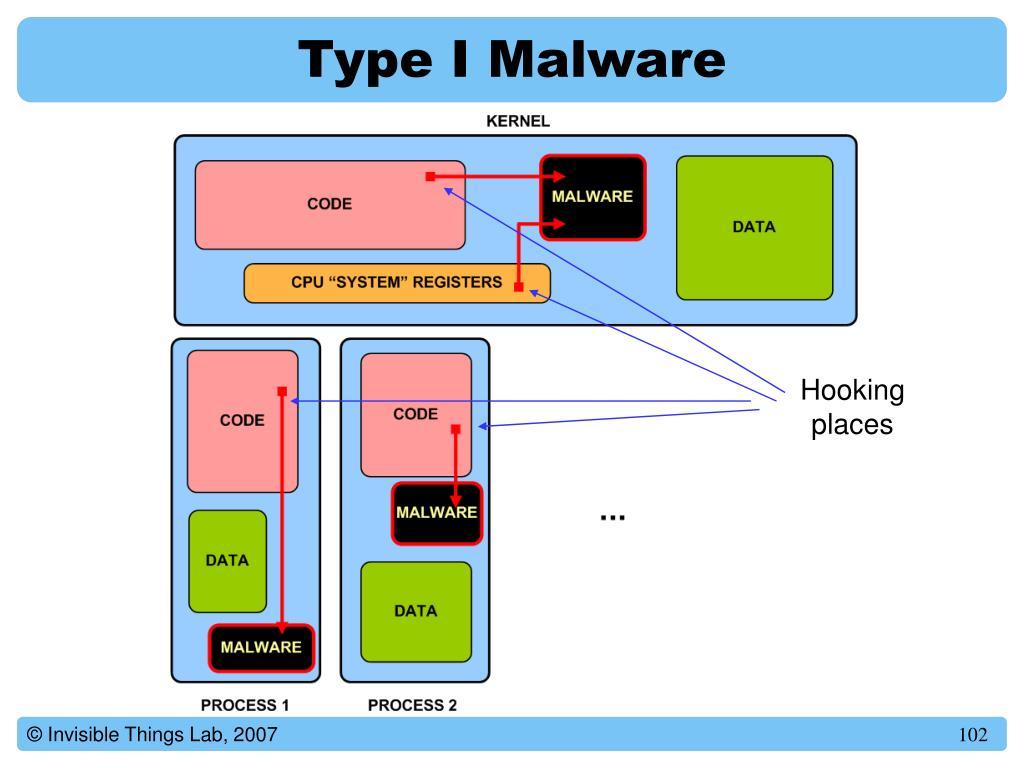 Type I Malware