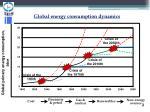 global energy consumption dynamics