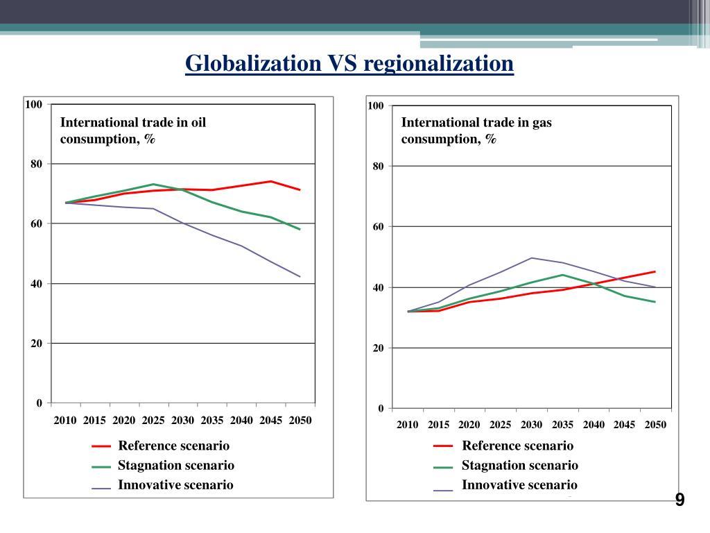 Globalization VS regionalization