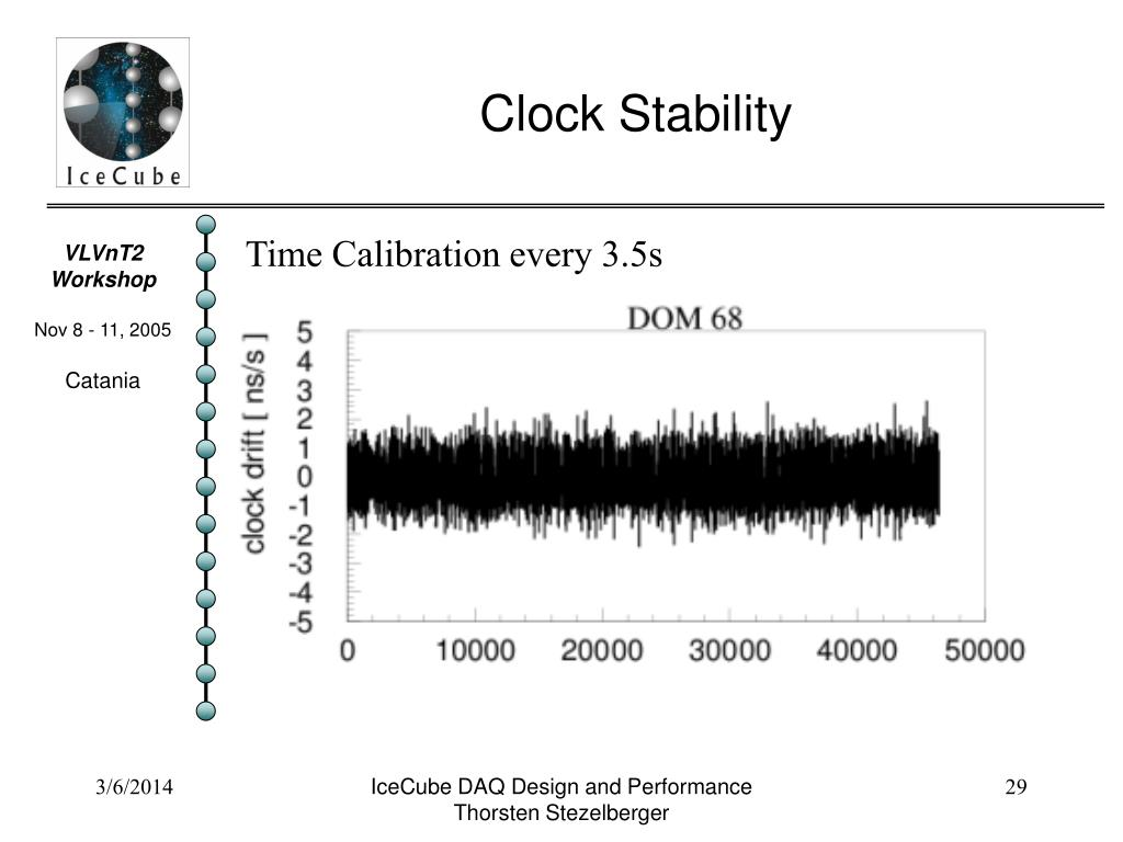 Clock Stability