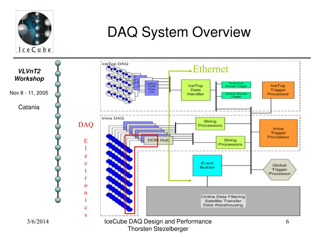 DAQ System Overview