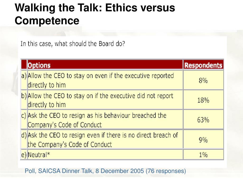 Walking the Talk: Ethics versus Competence
