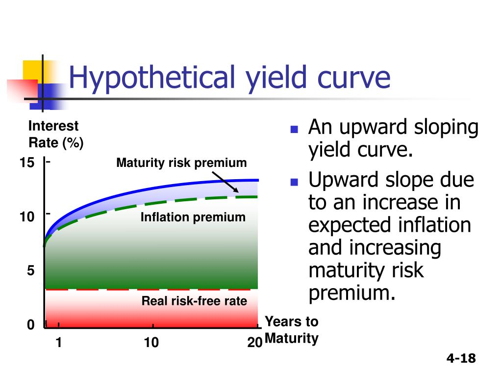 risk and yield relationship