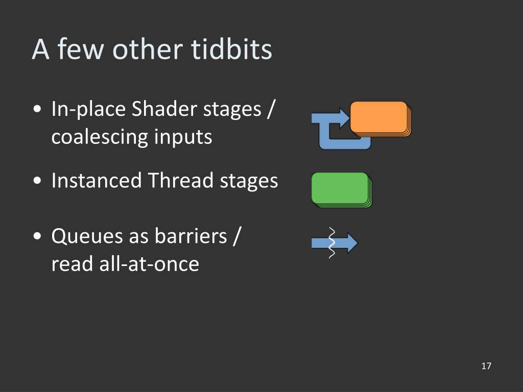 In-place Shader stages /