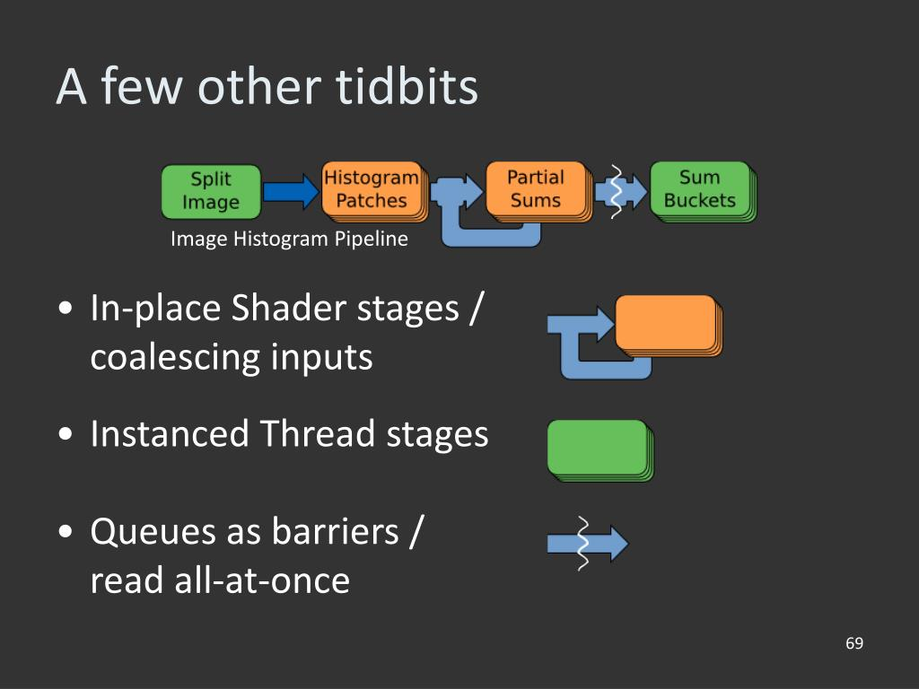 Instanced Thread stages
