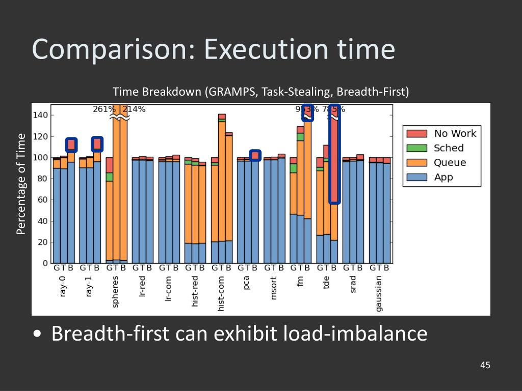 Time Breakdown (GRAMPS, Task-Stealing, Breadth-First)