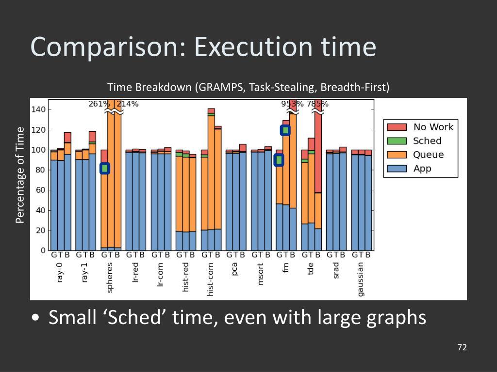 Time Breakdown (GRAMPS, Task-Stealing, Breadth-First)