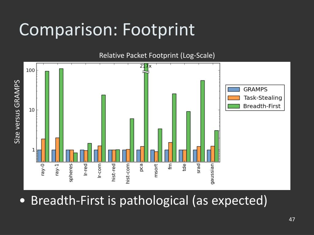 Comparison: Footprint