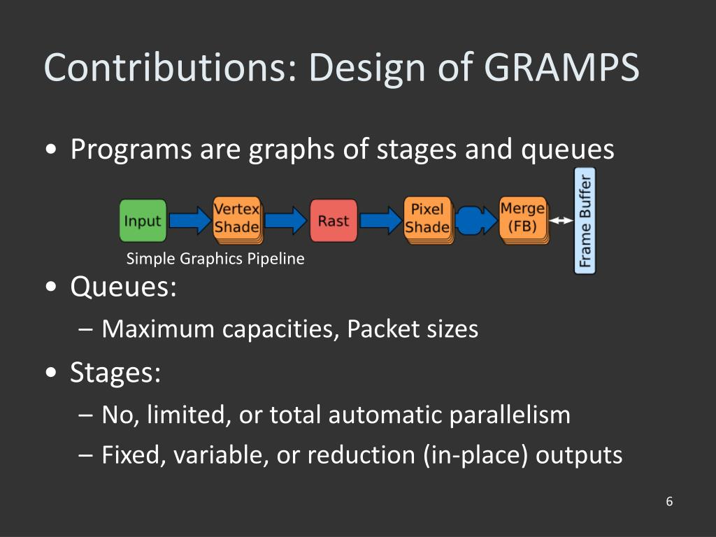 Contributions: Design of GRAMPS