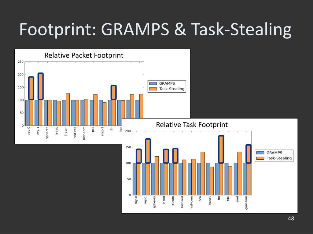 Relative Packet Footprint